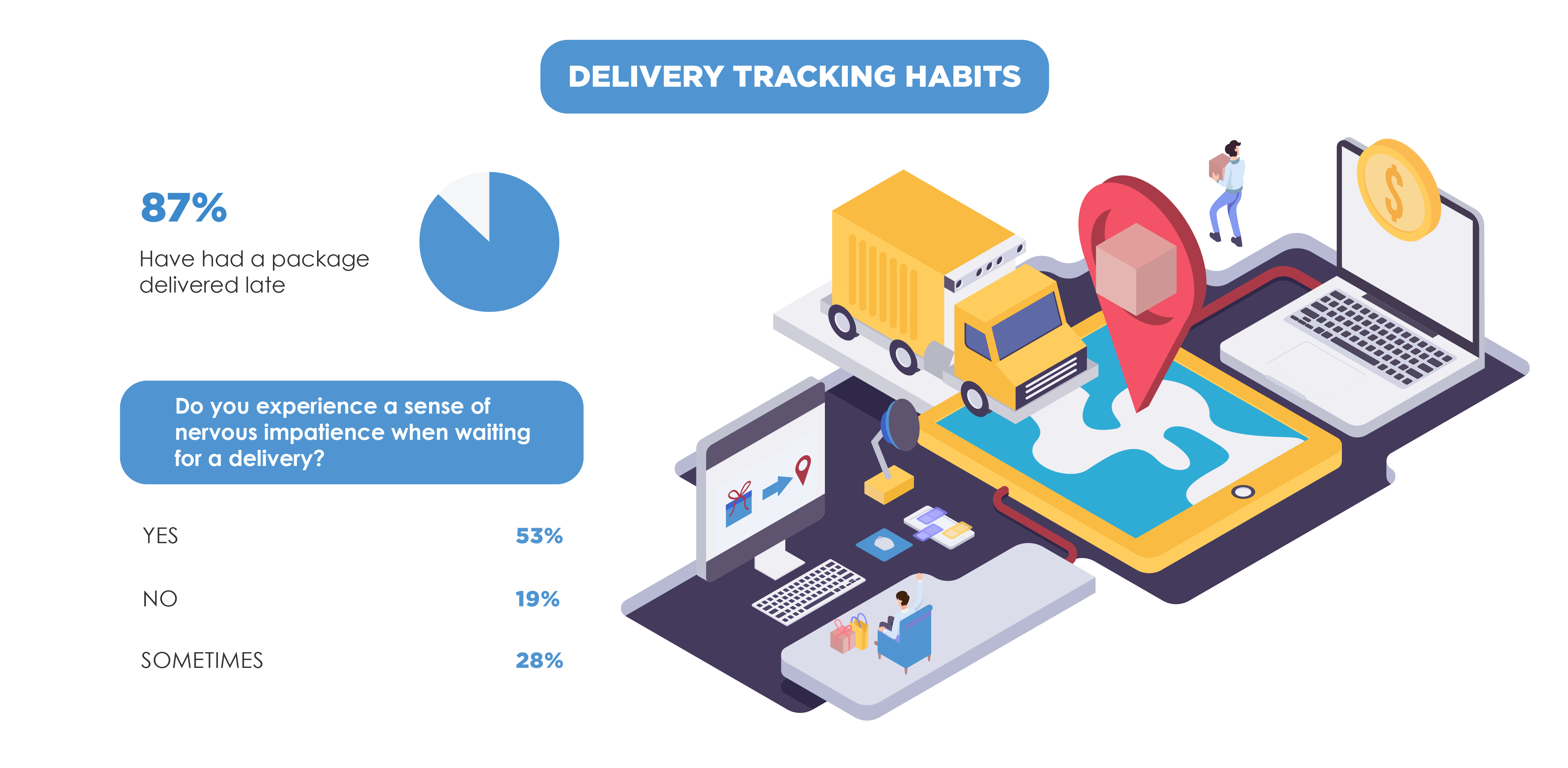Delivery Tracking Habits-1