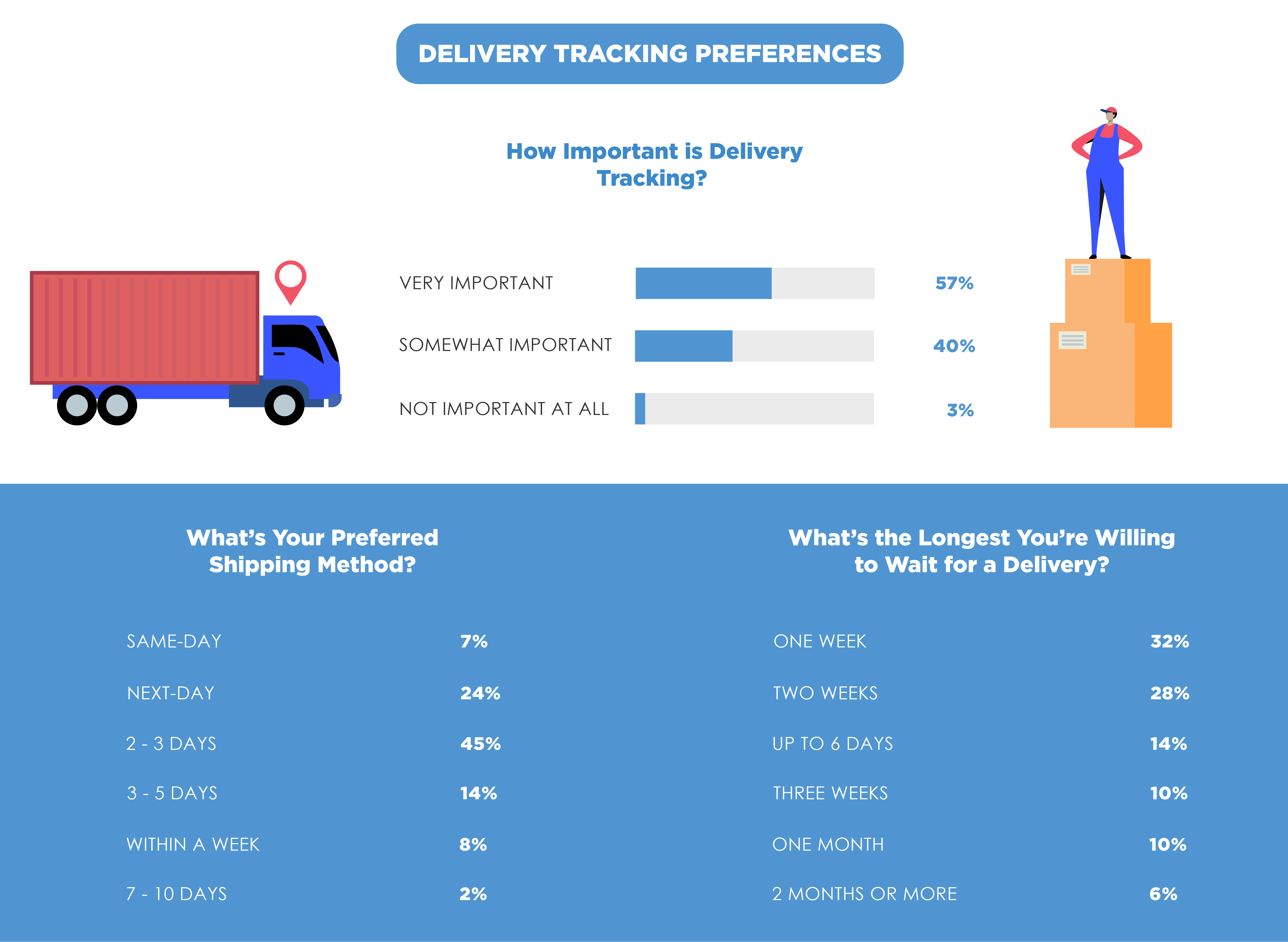 Delivery Tracking Preference-1