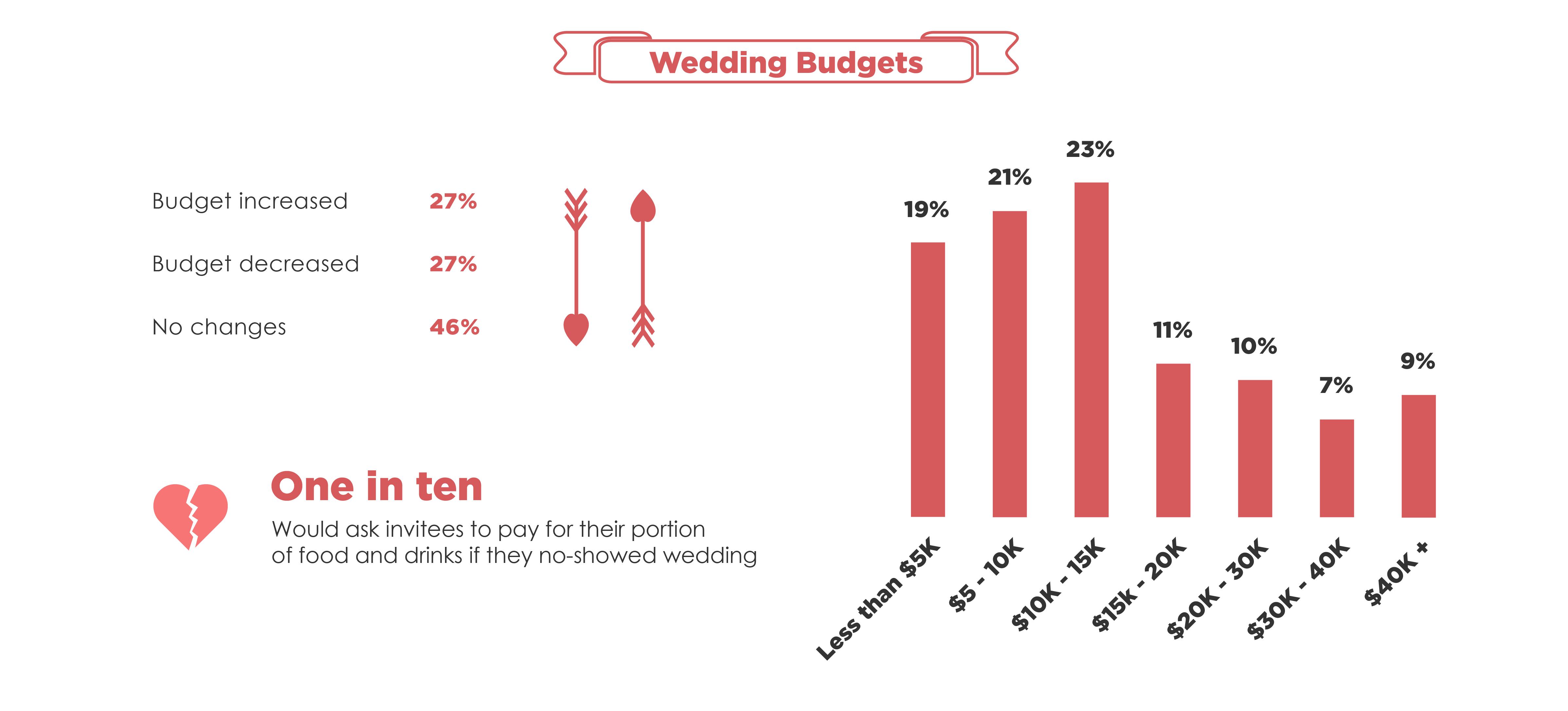 Wedding Invites-Budgets