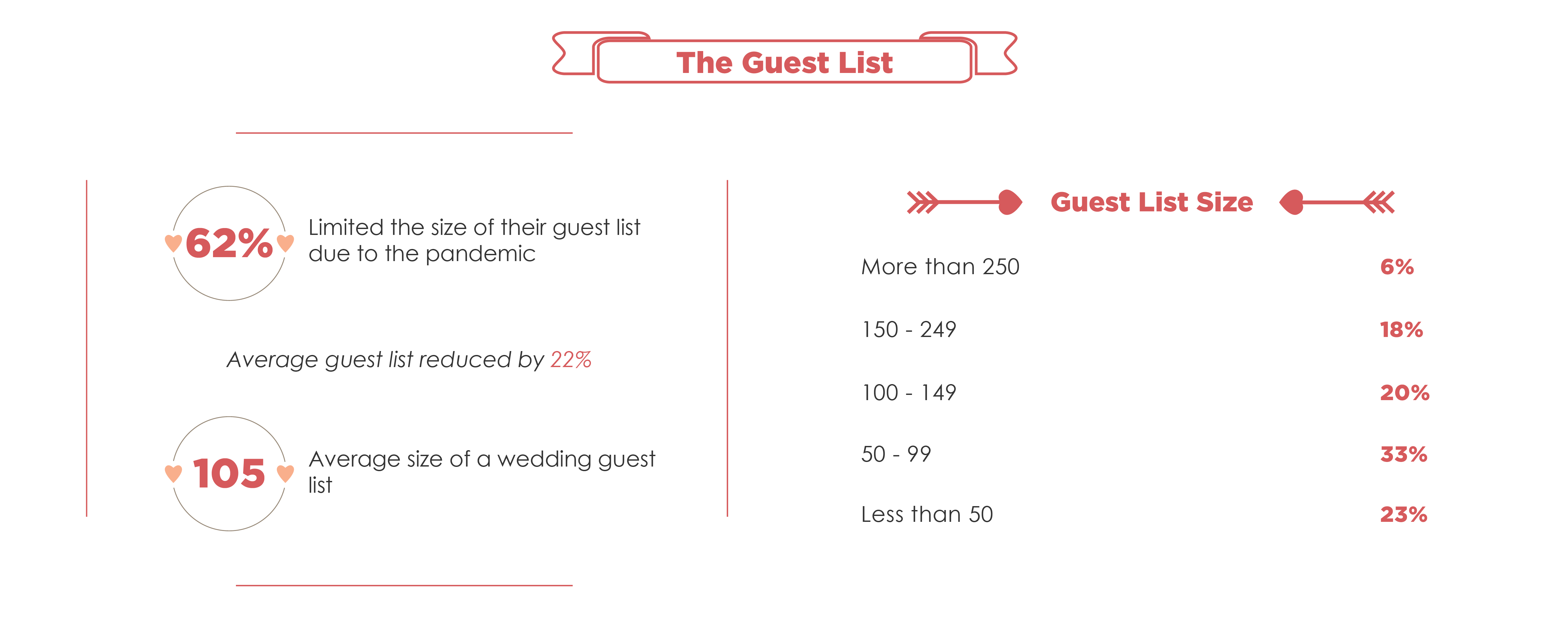 Wedding Invites-Guest List