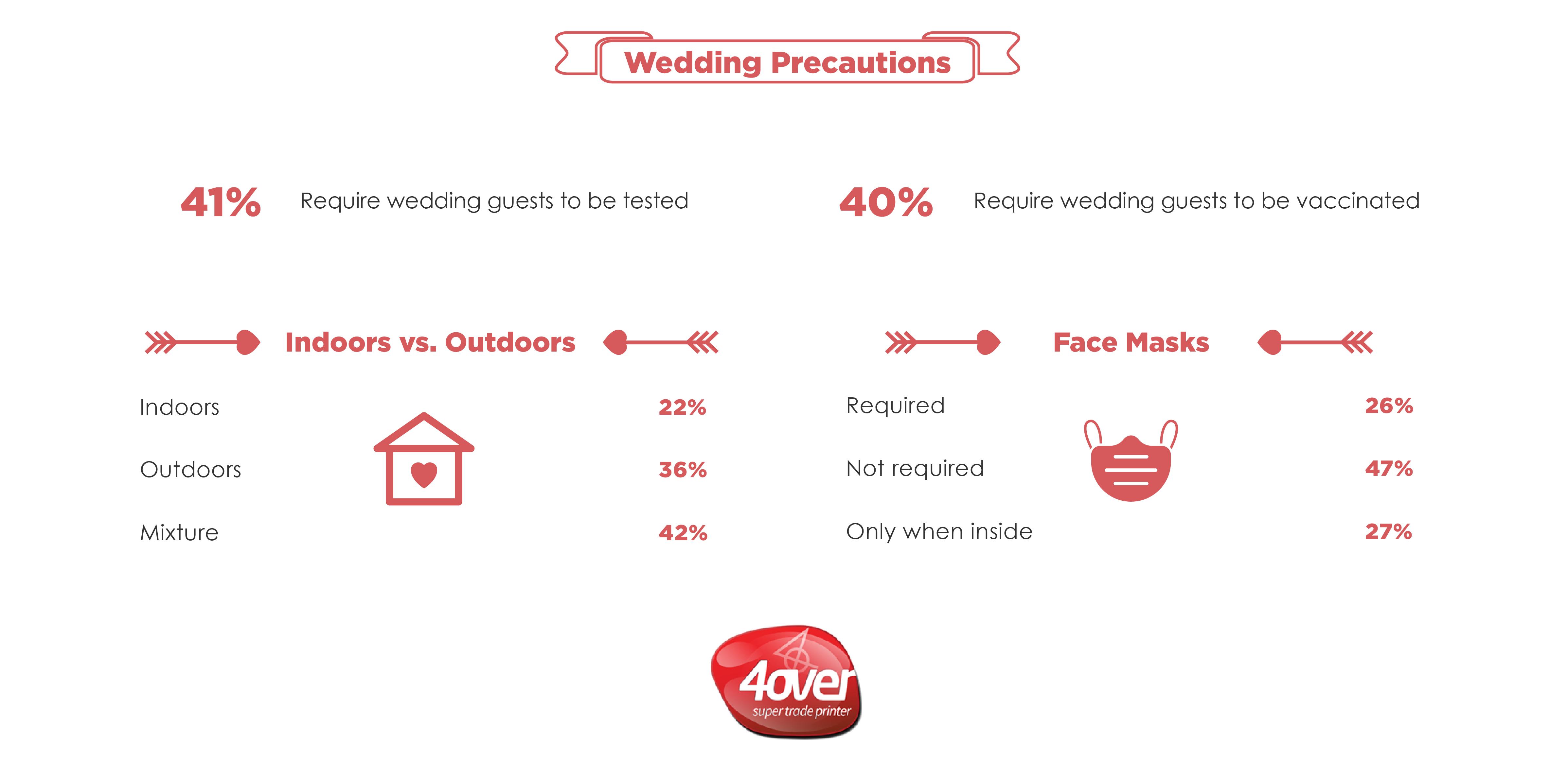 Wedding Invites-Precautions