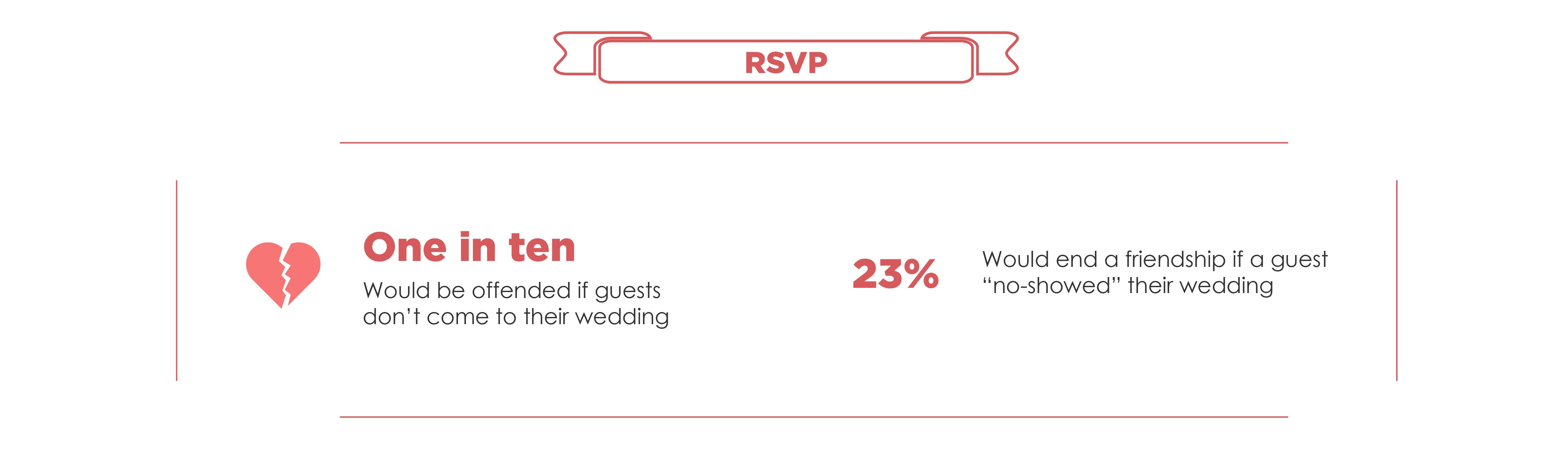 Wedding Invites-RSVP
